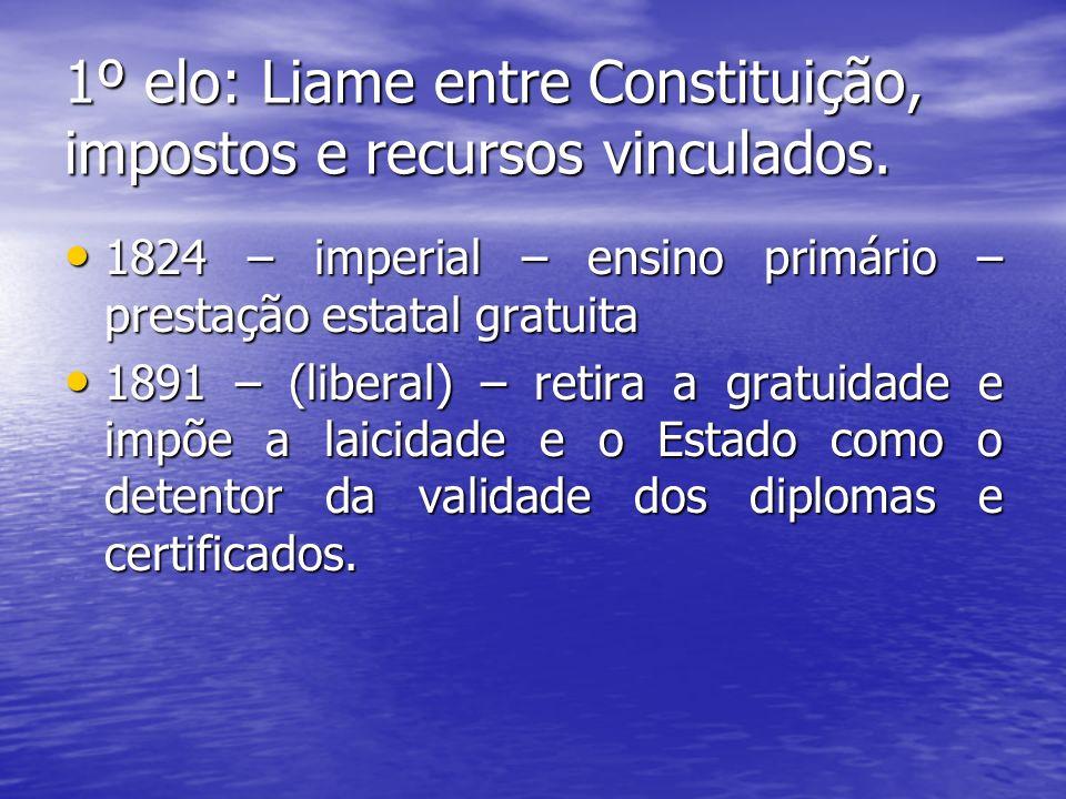 1º elo: Liame entre Constituição, impostos e recursos vinculados. 1824 – imperial – ensino primário – prestação estatal gratuita 1824 – imperial – ens