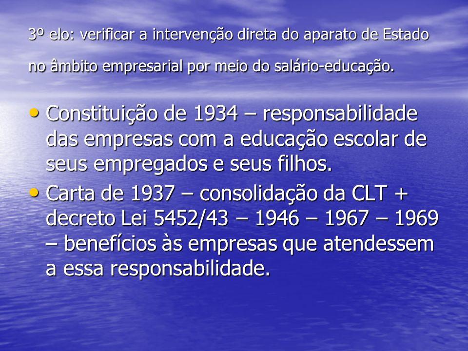 3º elo: verificar a intervenção direta do aparato de Estado no âmbito empresarial por meio do salário-educação. Constituição de 1934 – responsabilidad