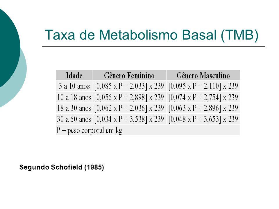 Taxa de Metabolismo Basal (TMB) Segundo Schofield (1985)