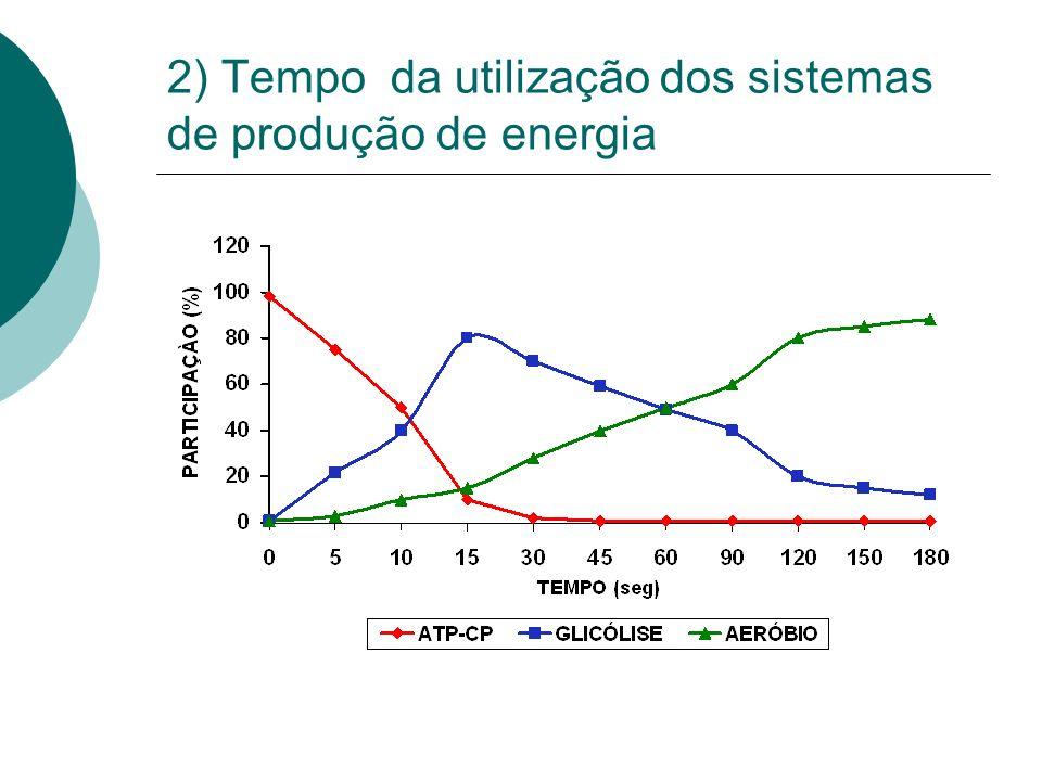 2) Tempo da utilização dos sistemas de produção de energia