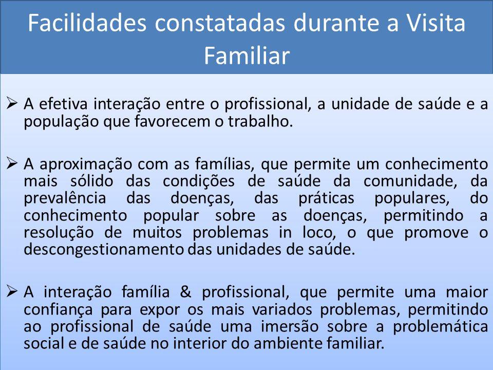 Facilidades constatadas durante a Visita Familiar A efetiva interação entre o profissional, a unidade de saúde e a população que favorecem o trabalho.