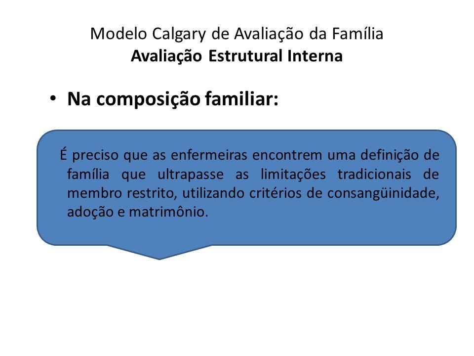 Modelo Calgary de Avaliação da Família Avaliação Estrutural Interna Na composição familiar: É preciso que as enfermeiras encontrem uma definição de fa