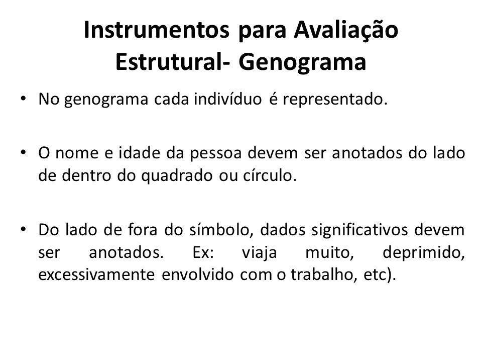 Instrumentos para Avaliação Estrutural- Genograma No genograma cada indivíduo é representado. O nome e idade da pessoa devem ser anotados do lado de d