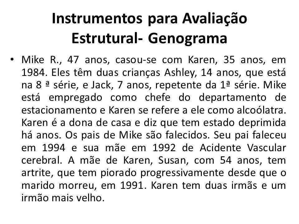 Instrumentos para Avaliação Estrutural- Genograma Mike R., 47 anos, casou-se com Karen, 35 anos, em 1984. Eles têm duas crianças Ashley, 14 anos, que