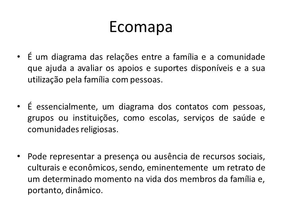 Ecomapa É um diagrama das relações entre a família e a comunidade que ajuda a avaliar os apoios e suportes disponíveis e a sua utilização pela família