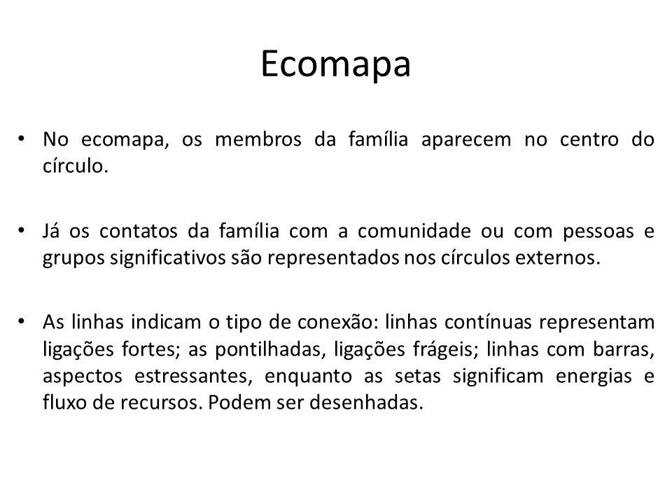 Ecomapa No ecomapa, os membros da família aparecem no centro do círculo. Já os contatos da família com a comunidade ou com pessoas e grupos significat
