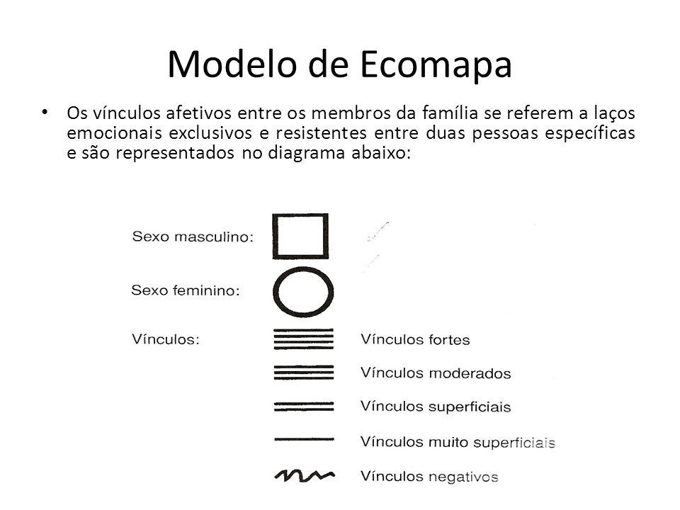 Modelo de Ecomapa Os vínculos afetivos entre os membros da família se referem a laços emocionais exclusivos e resistentes entre duas pessoas específic