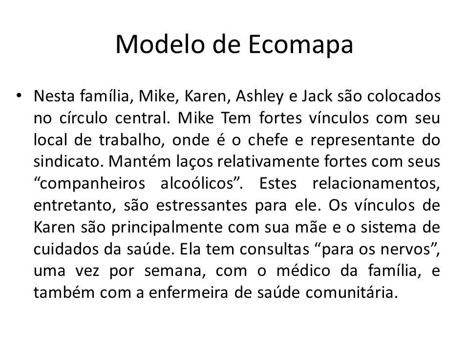 Modelo de Ecomapa Nesta família, Mike, Karen, Ashley e Jack são colocados no círculo central. Mike Tem fortes vínculos com seu local de trabalho, onde
