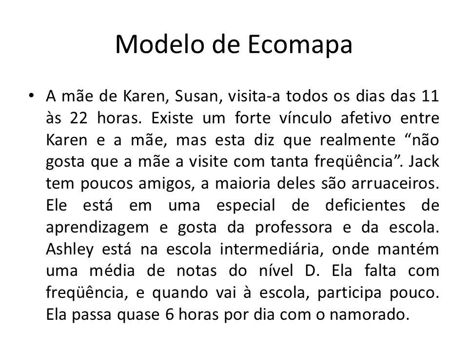 Modelo de Ecomapa A mãe de Karen, Susan, visita-a todos os dias das 11 às 22 horas. Existe um forte vínculo afetivo entre Karen e a mãe, mas esta diz