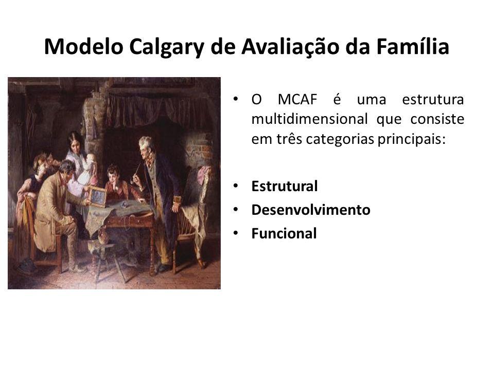 Modelo Calgary de Avaliação da Família O MCAF é uma estrutura multidimensional que consiste em três categorias principais: Estrutural Desenvolvimento
