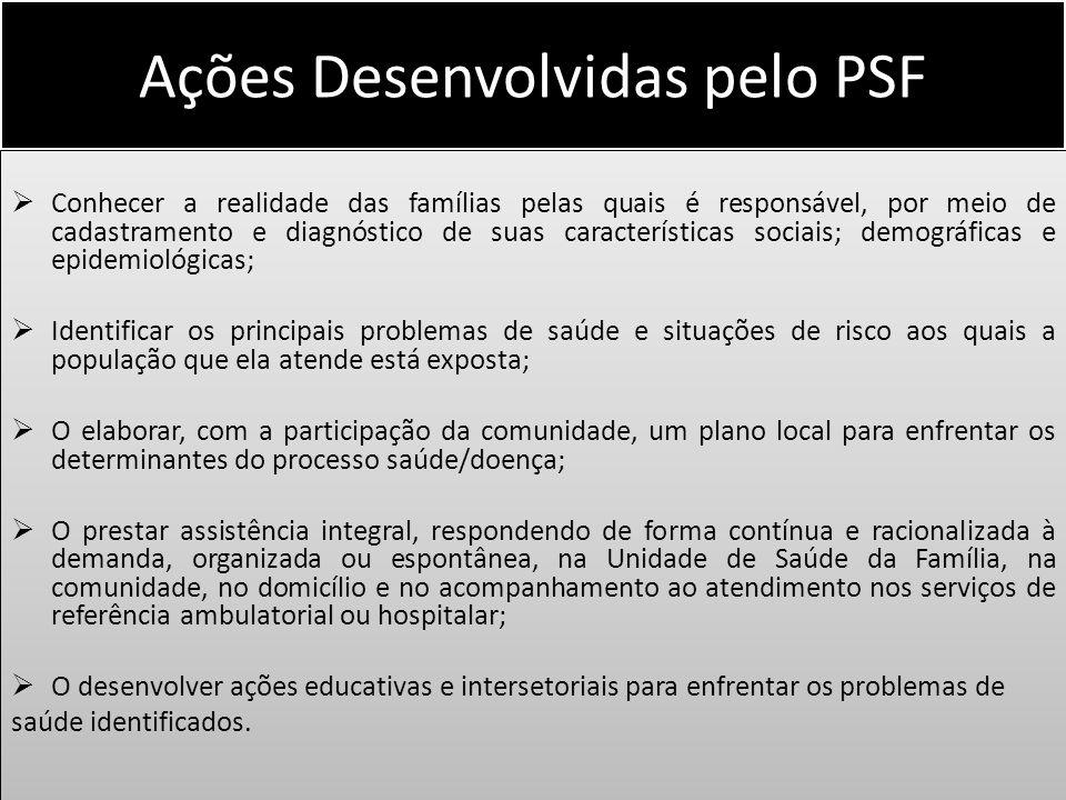 Ações Desenvolvidas pelo PSF Conhecer a realidade das famílias pelas quais é responsável, por meio de cadastramento e diagnóstico de suas característi