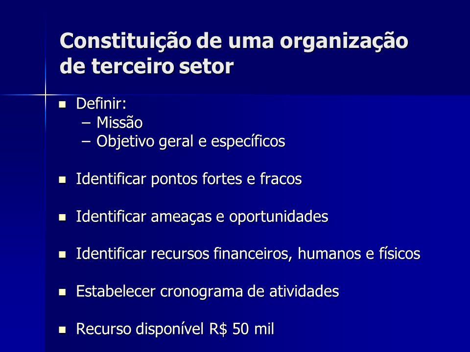 Constituição de uma organização de terceiro setor Definir: Definir: –Missão –Objetivo geral e específicos Identificar pontos fortes e fracos Identific