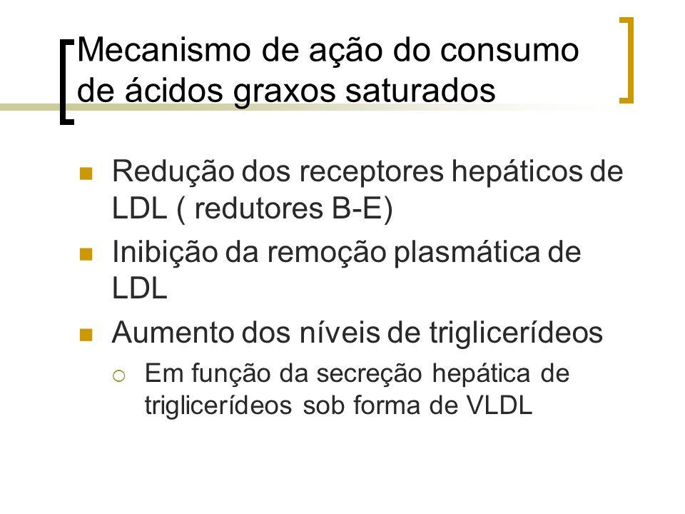 Mecanismo de ação do consumo de ácidos graxos saturados Redução dos receptores hepáticos de LDL ( redutores B-E) Inibição da remoção plasmática de LDL