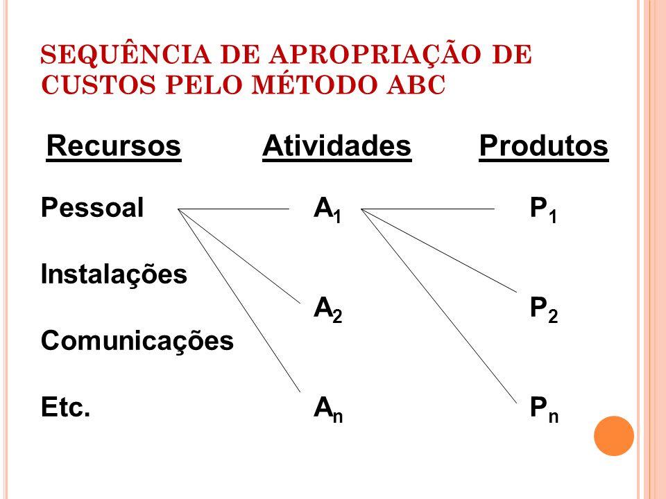 SEQUÊNCIA DE APROPRIAÇÃO DE CUSTOS PELO MÉTODO ABC RecursosAtividadesProdutos Pessoal A 1 P 1 Instalações A 2 P 2 Comunicações Etc. A n P n