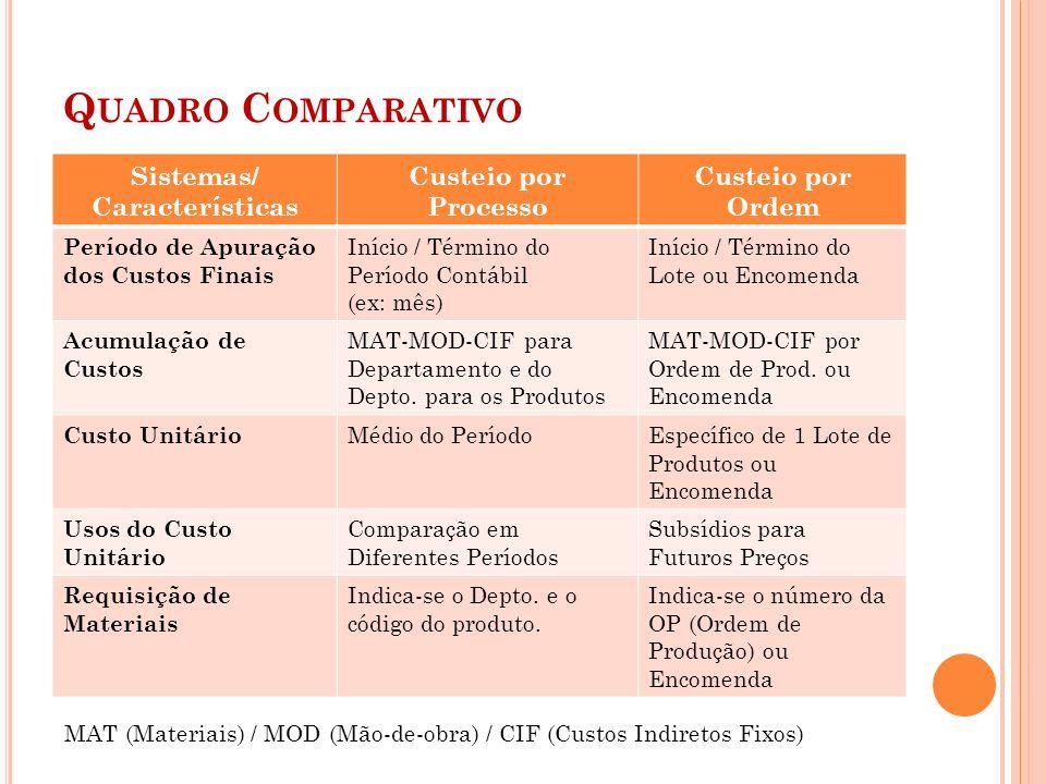 Q UADRO C OMPARATIVO Sistemas/ Características Custeio por Processo Custeio por Ordem Período de Apuração dos Custos Finais Início / Término do Períod
