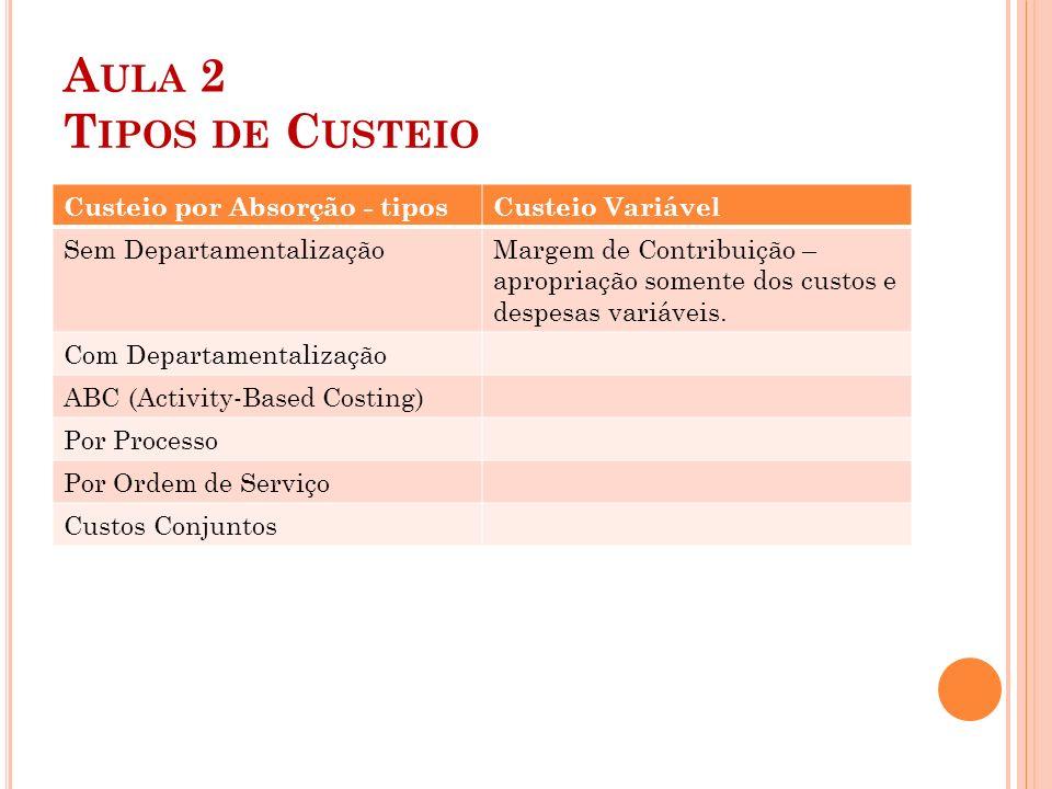 A ULA 2 T IPOS DE C USTEIO Custeio por Absorção - tiposCusteio Variável Sem DepartamentalizaçãoMargem de Contribuição – apropriação somente dos custos