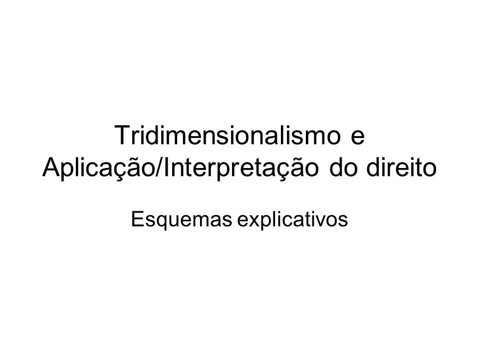 Tridimensionalismo e Aplicação/Interpretação do direito Esquemas explicativos