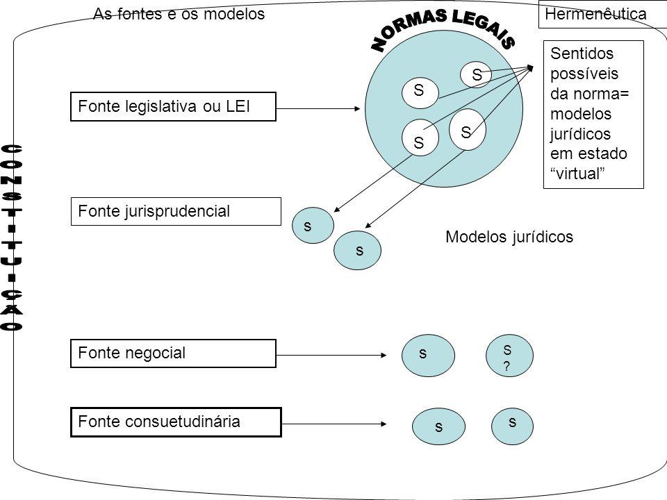 As fontes e os modelos Fonte legislativa ou LEI S S S S Fonte jurisprudencial Fonte negocial Fonte consuetudinária Sentidos possíveis da norma= modelos jurídicos em estado virtual Hermenêutica s s Modelos jurídicos s S?S.