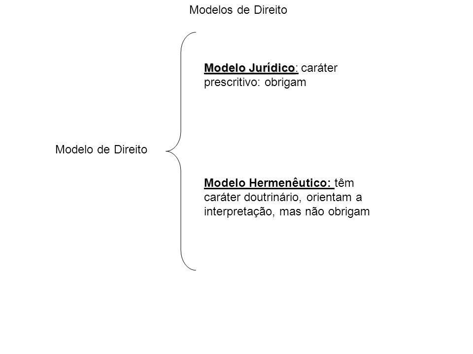 Modelo de Direito Modelo Jurídico Modelo Jurídico: caráter prescritivo: obrigam Modelo Hermenêutico: têm caráter doutrinário, orientam a interpretação, mas não obrigam Modelos de Direito