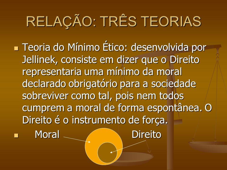 RELAÇÃO: TRÊS TEORIAS Teoria do Mínimo Ético: desenvolvida por Jellinek, consiste em dizer que o Direito representaria uma mínimo da moral declarado o
