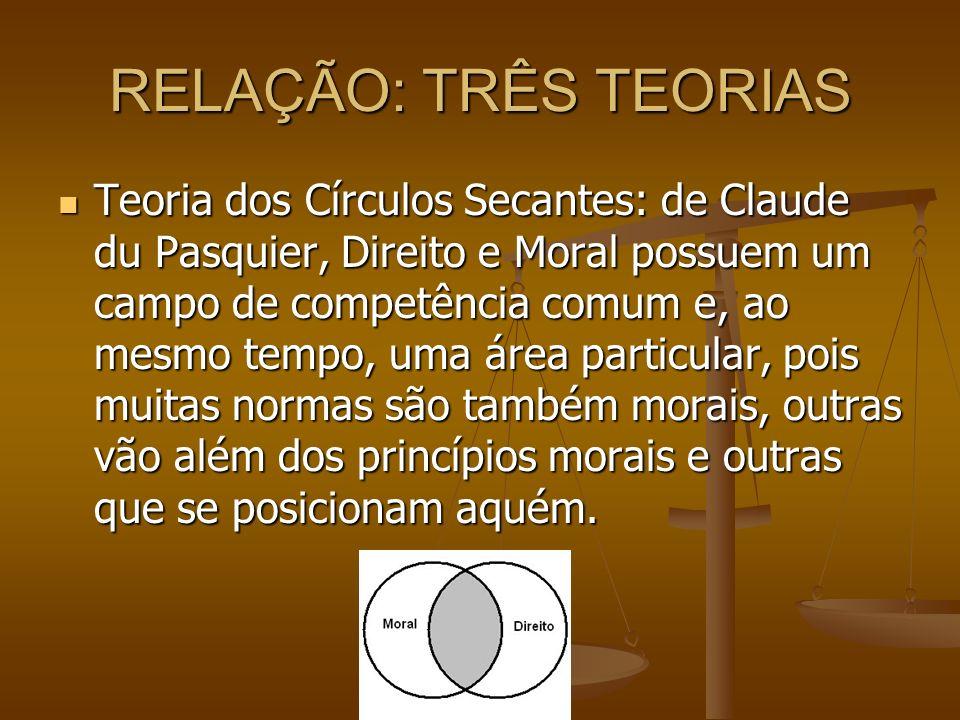 RELAÇÃO: TRÊS TEORIAS Teoria dos Círculos Secantes: de Claude du Pasquier, Direito e Moral possuem um campo de competência comum e, ao mesmo tempo, um