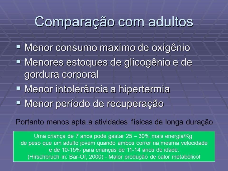 Comparação com adultos Menor consumo maximo de oxigênio Menor consumo maximo de oxigênio Menores estoques de glicogênio e de gordura corporal Menores