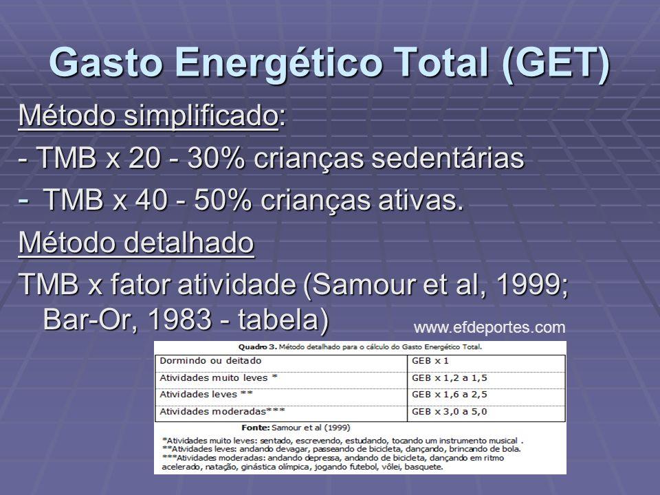 Gasto Energético Total (GET) Método simplificado: - TMB x 20 - 30% crianças sedentárias - TMB x 40 - 50% crianças ativas. Método detalhado TMB x fator