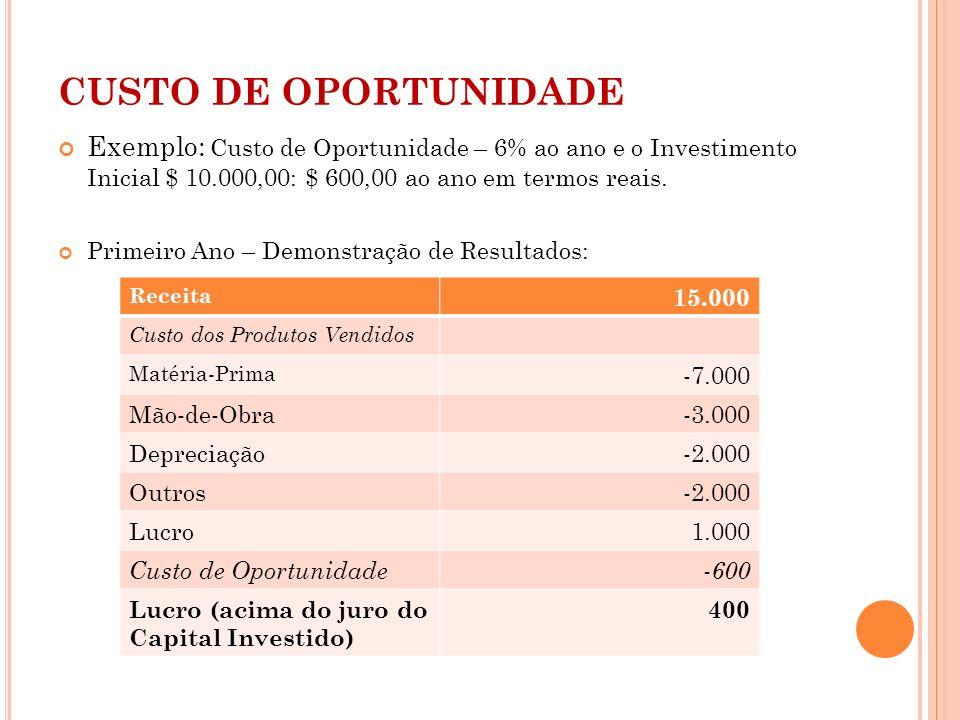 CUSTO DE OPORTUNIDADE Exemplo: Custo de Oportunidade – 6% ao ano e o Investimento Inicial $ 10.000,00: $ 600,00 ao ano em termos reais. Primeiro Ano –