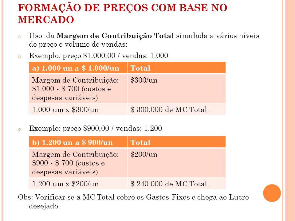 FORMAÇÃO DE PREÇOS COM BASE NO MERCADO o Uso da Margem de Contribuição Total simulada a vários níveis de preço e volume de vendas: o Exemplo: preço $1