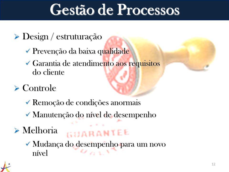 Design / estruturação Design / estruturação Prevenção da baixa qualidade Prevenção da baixa qualidade Garantia de atendimento aos requisitos do client
