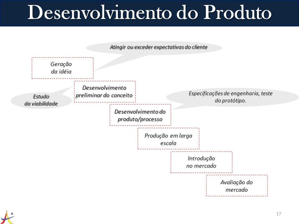 17 Desenvolvimento do Produto Geração da idéia Desenvolvimento preliminar do conceito Desenvolvimento do produto/processo Produção em larga escala Int