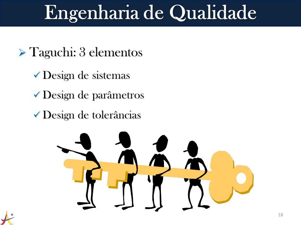 Taguchi: 3 elementos Taguchi: 3 elementos Design de sistemas Design de sistemas Design de parâmetros Design de parâmetros Design de tolerâncias Design