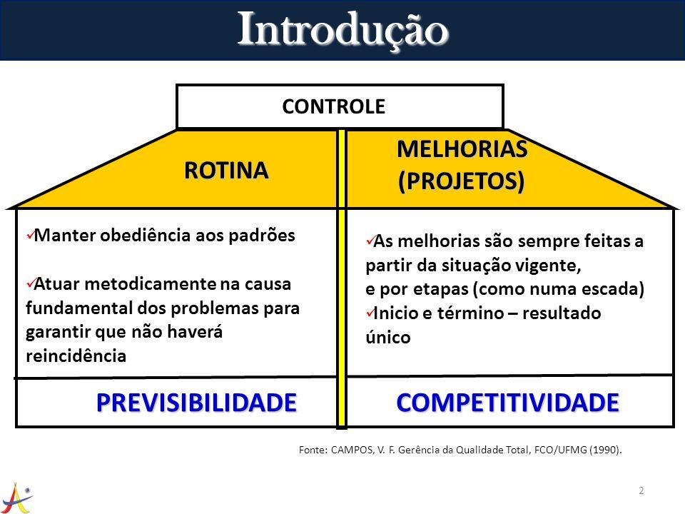 Introdução 2 ROTINA MELHORIAS(PROJETOS) CONTROLE Manter obediência aos padrões Atuar metodicamente na causa fundamental dos problemas para garantir qu