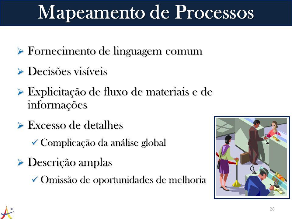 Fornecimento de linguagem comum Fornecimento de linguagem comum Decisões visíveis Decisões visíveis Explicitação de fluxo de materiais e de informaçõe