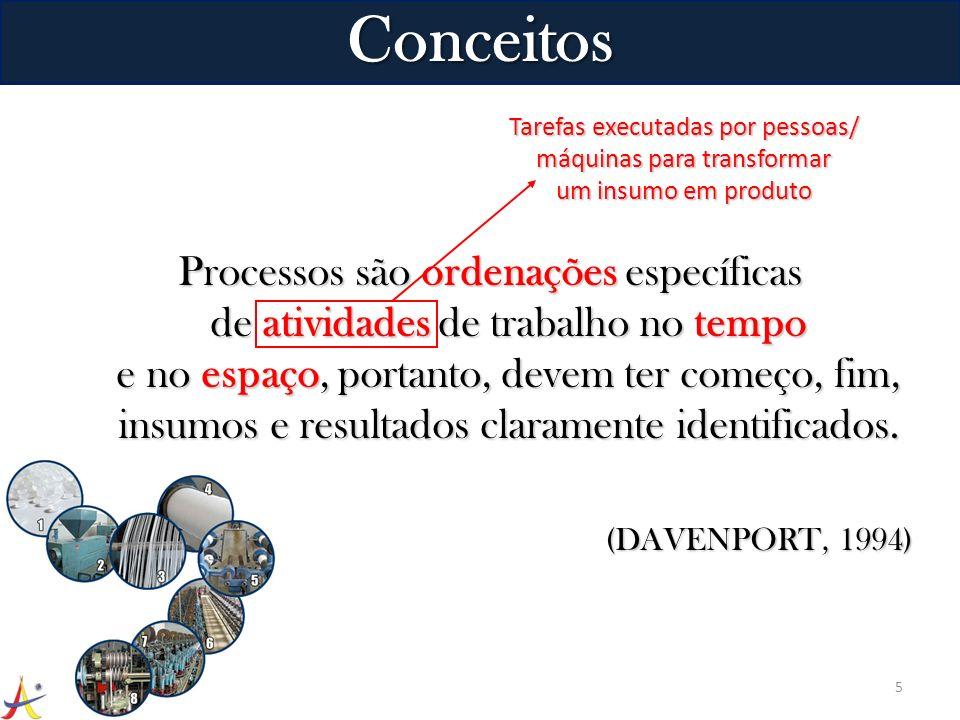 Conceitos Processos são ordenações específicas de atividades de trabalho no tempo e no espaço, portanto, devem ter começo, fim, insumos e resultados c