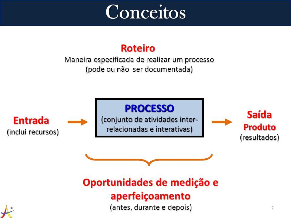 7 Roteiro Maneira especificada de realizar um processo (pode ou não ser documentada) Entrada (inclui recursos) SaídaProduto(resultados) PROCESSO (conj