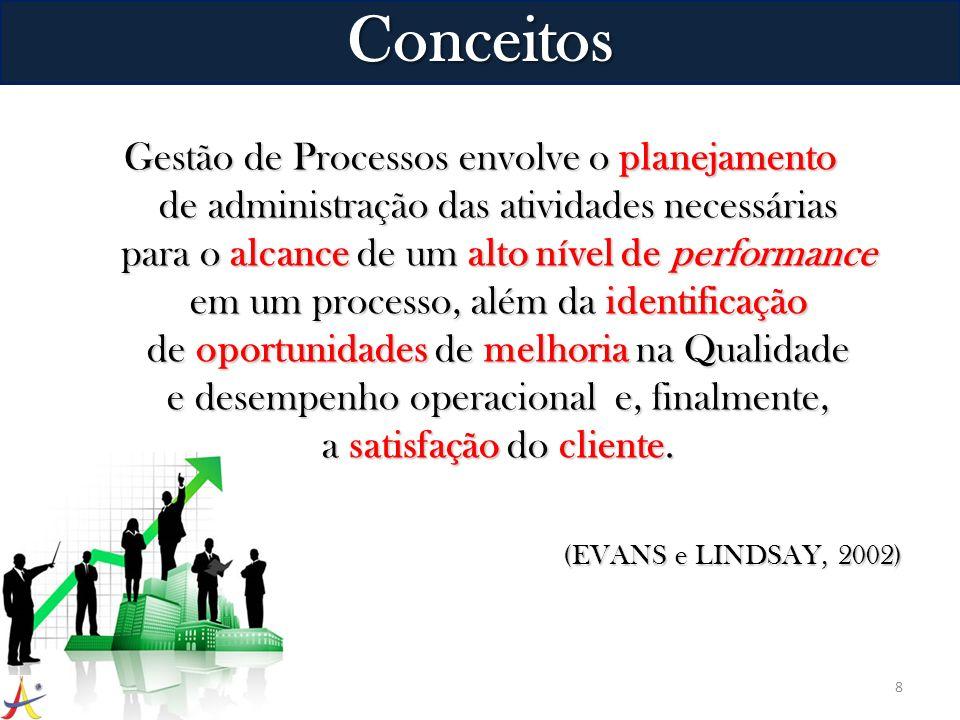 Gestão de Processos envolve o planejamento de administração das atividades necessárias para o alcance de um alto nível de performance em um processo,
