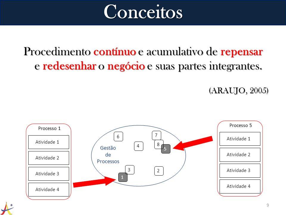 Procedimento contínuo e acumulativo de repensar e redesenhar o negócio e suas partes integrantes. (ARAUJO, 2005) 9 Conceitos 2 1 3 6 4 5 8 7 Gestão de