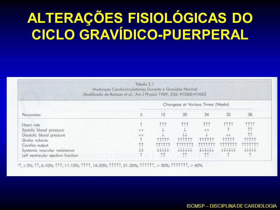 ALTERAÇÕES FISIOLÓGICAS DO CICLO GRAVÍDICO-PUERPERAL ISCMSP – DISCIPLINA DE CARDIOLOGIA
