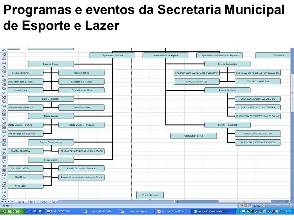 Programas e eventos da Secretaria Municipal de Esporte e Lazer