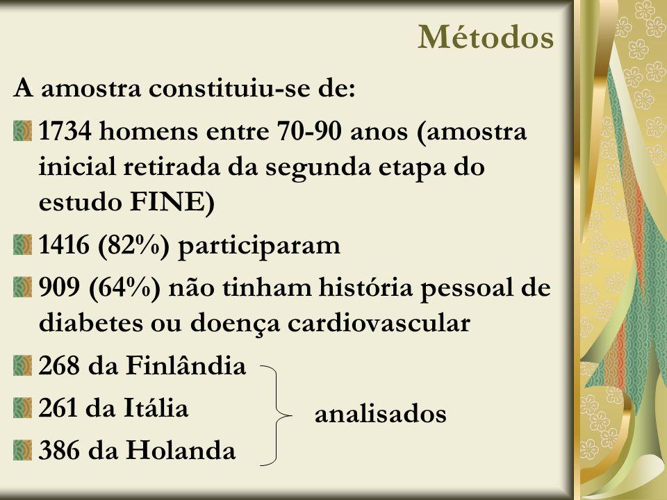 Métodos A amostra constituiu-se de: 1734 homens entre 70-90 anos (amostra inicial retirada da segunda etapa do estudo FINE) 1416 (82%) participaram 90