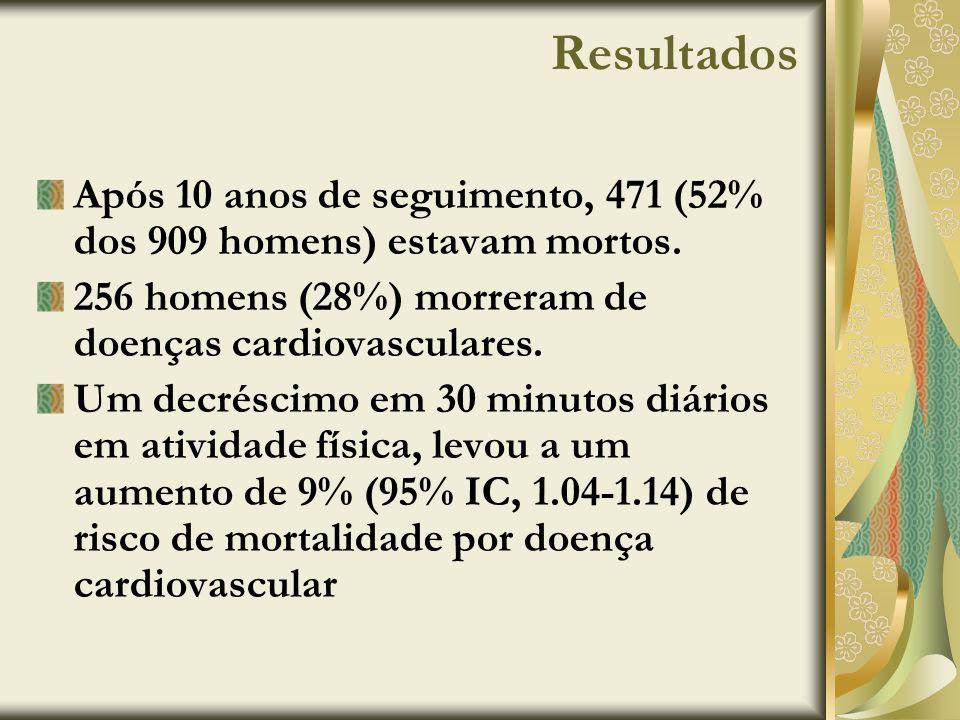 Resultados Após 10 anos de seguimento, 471 (52% dos 909 homens) estavam mortos. 256 homens (28%) morreram de doenças cardiovasculares. Um decréscimo e