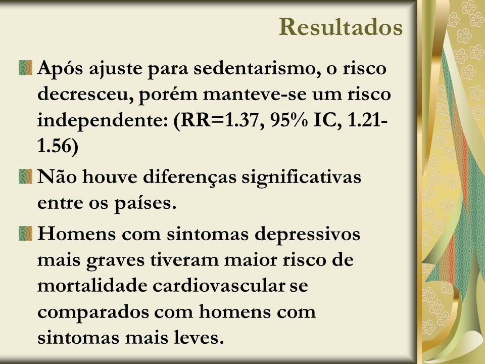 Resultados Após ajuste para sedentarismo, o risco decresceu, porém manteve-se um risco independente: (RR=1.37, 95% IC, 1.21- 1.56) Não houve diferença