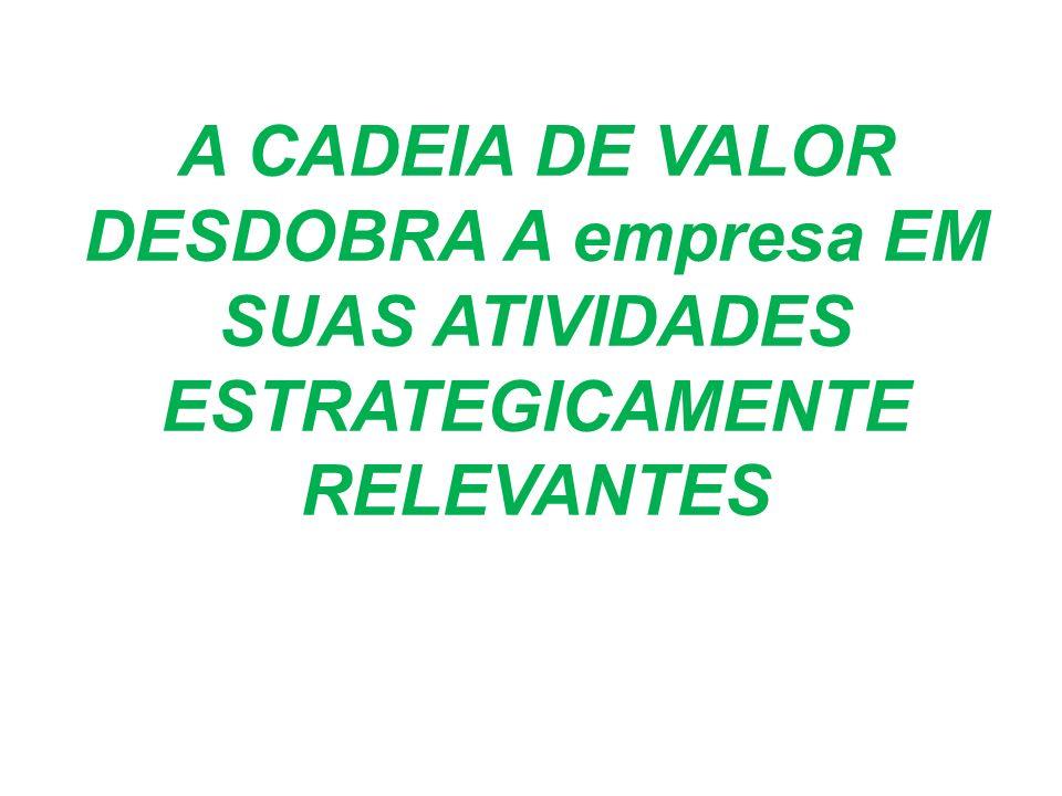 A CADEIA DE VALOR DESDOBRA A empresa EM SUAS ATIVIDADES ESTRATEGICAMENTE RELEVANTES