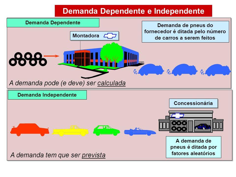 Demanda Dependente e Independente Demanda Dependente Demanda de pneus do fornecedor é ditada pelo número de carros a serem feitos A demanda de pneus é