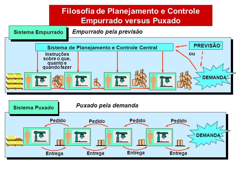 Filosofia de Planejamento e Controle Empurrado versus Puxado Sistema de Planejamento e Controle Central DEMANDA Instruções sobre o que, quanto e quand
