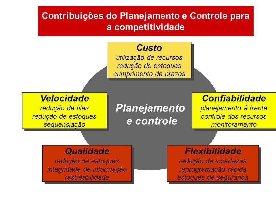 Contribuições do Planejamento e Controle para a competitividade Custo utilização de recursos redução de estoques cumprimento de prazos Custo utilizaçã