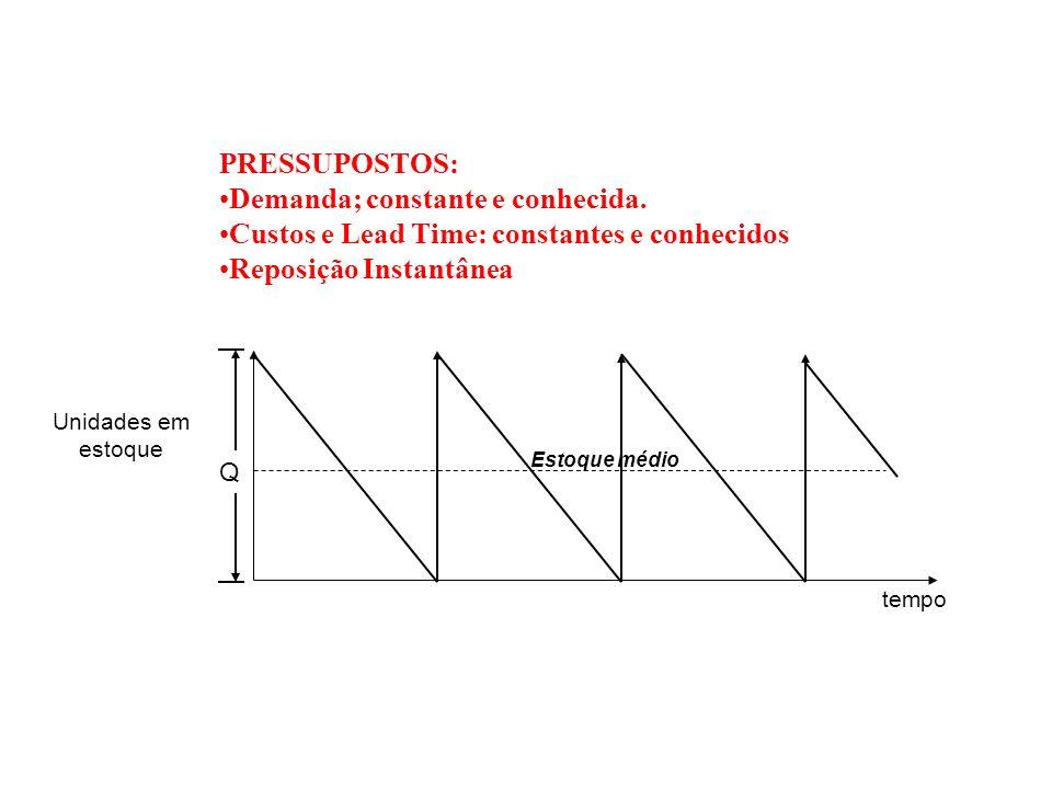 tempo Unidades em estoque Estoque médio Q PRESSUPOSTOS: Demanda; constante e conhecida. Custos e Lead Time: constantes e conhecidos Reposição Instantâ