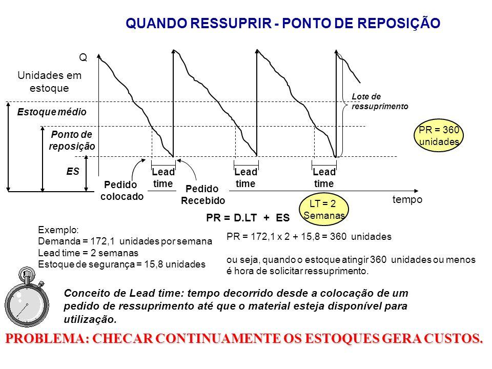 QUANDO RESSUPRIR - PONTO DE REPOSIÇÃO tempo Lote de ressuprimento Lead time Lead time Lead time PR = D.LT + ES Exemplo: Demanda = 172,1 unidades por s