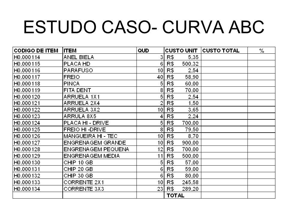 ESTUDO CASO- CURVA ABC